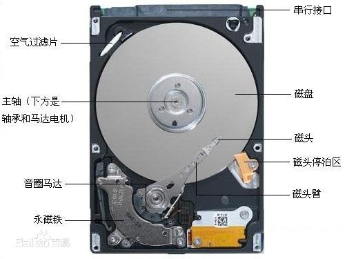 磐石云天香港服务器硬盘